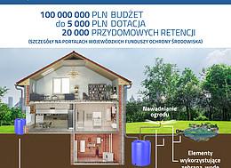 Nabór wniosków – Program Priorytetowy Moja Woda na lata 2020-2024